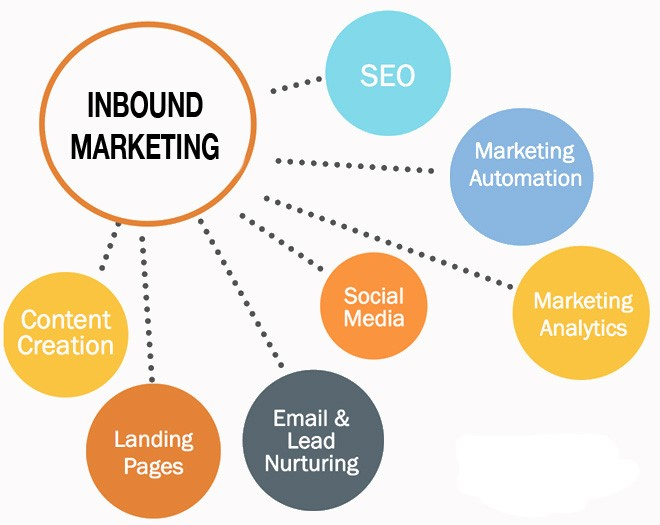 Understanding and Harnessing The True Power of Inbound Marketing!